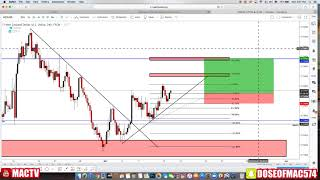FOREX TRADE SETUP! NZD/USD BEFORE & CURRENT! ( NO DRAWDOWN)