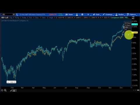 How to Trade Stock Index Futures [/ES, /YM, /NQ]