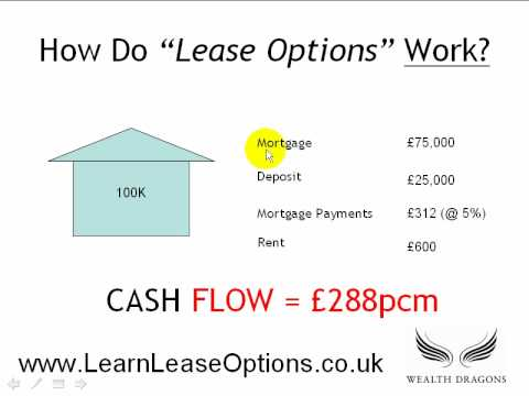 How Do Lease Options Work In Property - YouTube - rent with option to buy contract