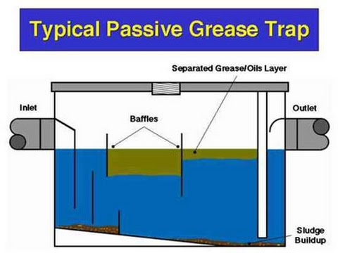 cleaning grease trap  YouTube