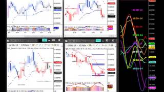 Trading Spot Forex and Currency Futures with the THD Meter