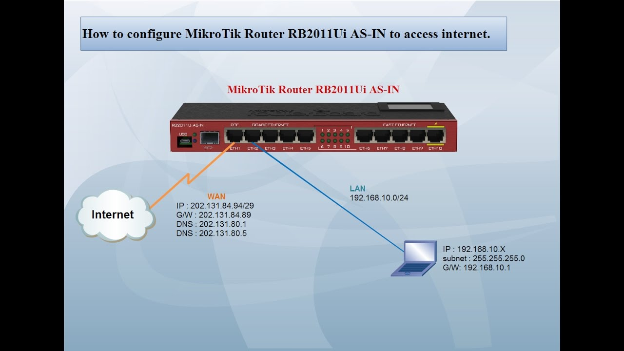 Mikrotik Router Rb2011uias In Configure To Access