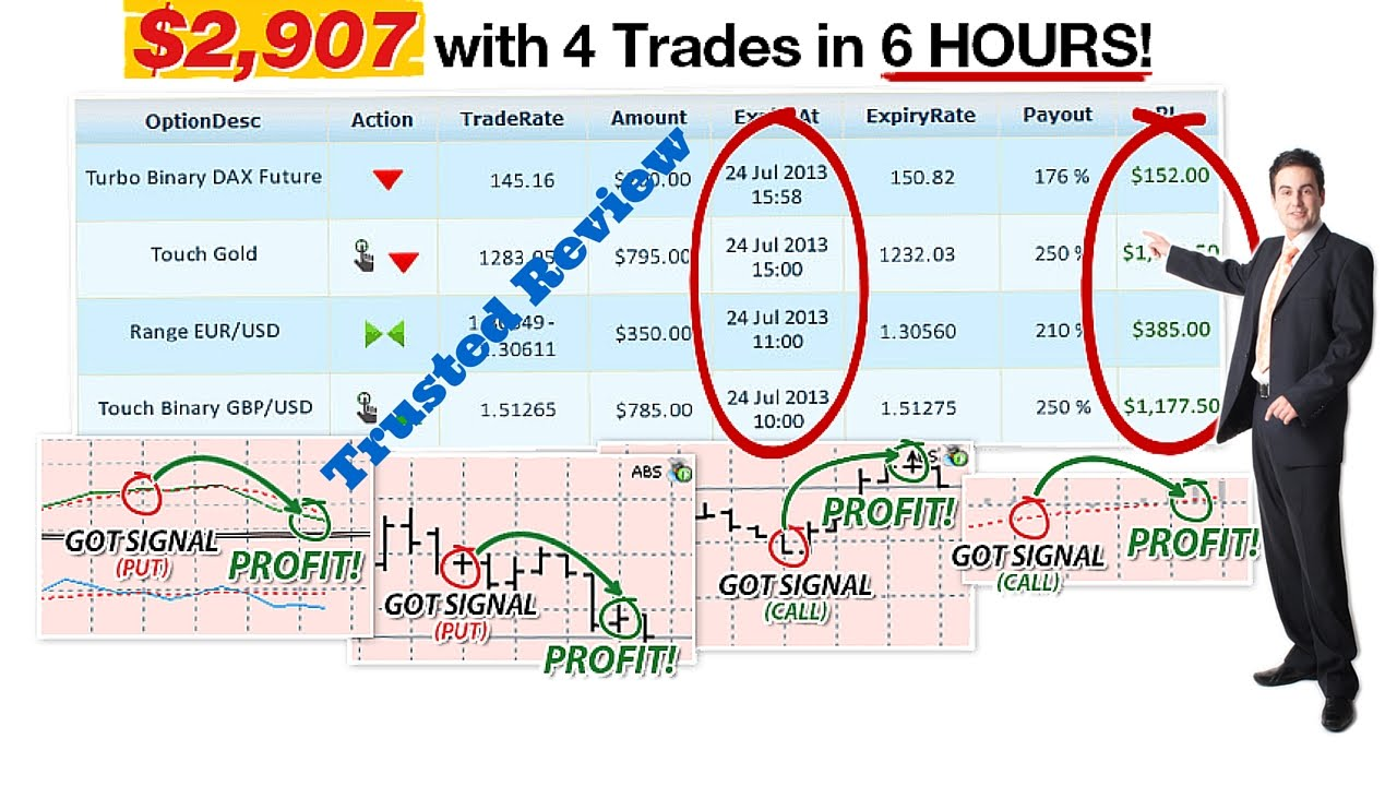 Binary trading price action strategy