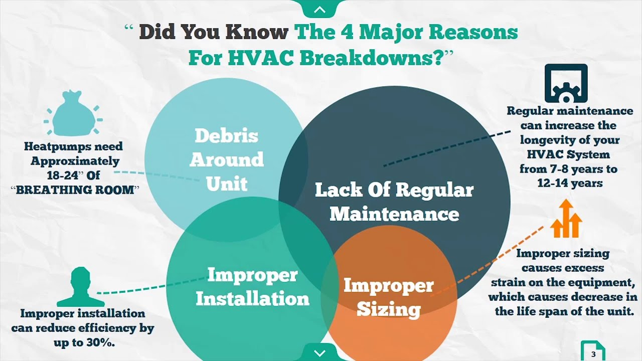 Did You Know Hvac Infographic Youtube