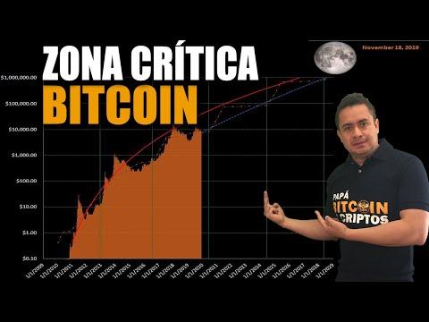 Zona Crítica Del PRECIO De BITCOIN 🚀 Jueves 21 DÍA CLAVE