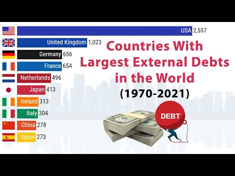 Countries With the Largest External Debts in the World (1970