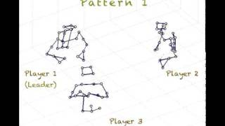 A Stick-Figure Video from the 3D Motion-Capture Study of a Drum Circle
