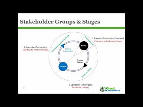 all-aboard!-how-to-engage-and-win-over-stakeholders