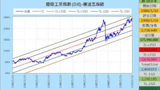 道瓊指數1986-1995,以10年的五線譜進行回測,每次移動5個日曆天