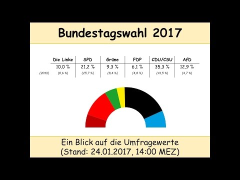 Bundestagswahl 2017: Umfragen Stand 24.01.2017 [14:00] (CDU/CSU | SPD | Linke | Grüne | FDP | AfD)