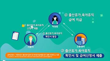 [5분정리] 출산휴가, 육아휴직 신청방법 ㅣ이 영상으로 해결!