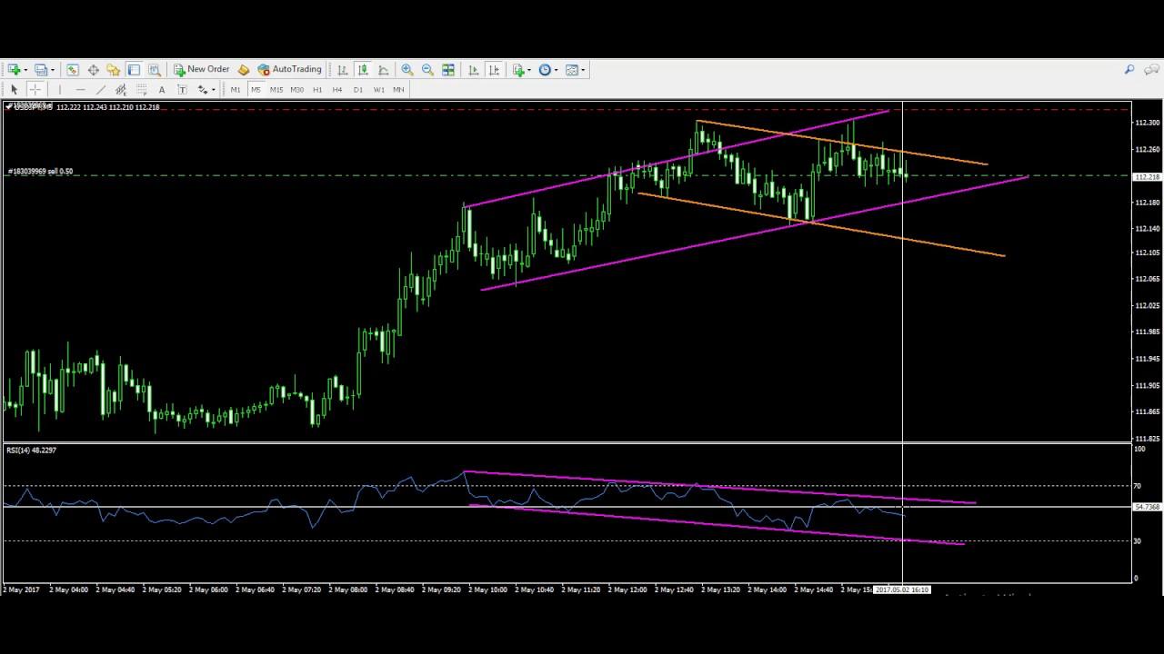 Live Trading Example 29 Rsi Divergence Indicator Youtube