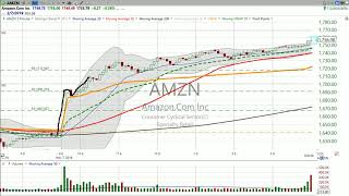 Looking for a way into Amazon ($AMZN)?  Check out the weekly chart.