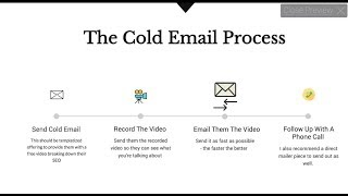The Video I Send To COLD Prospects To Get New SEO/SMMA Customers