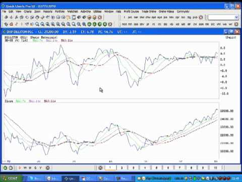 STOCK MARKET COLLEGE How to apply the OVERBOUGHT OVERSOLD OBOS INDICATOR