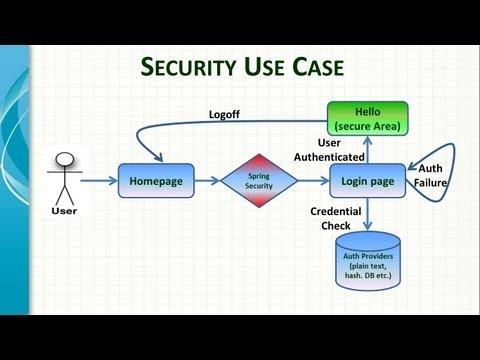 Spring Framework Security Introduction