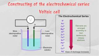 what is the electrochemical series