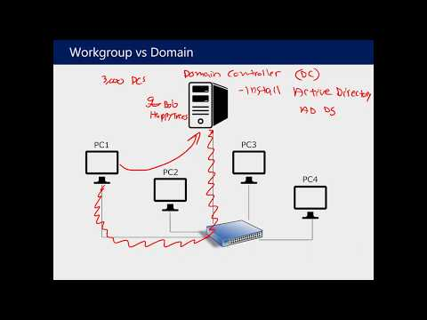 Understanding Active Directory and Group Policy