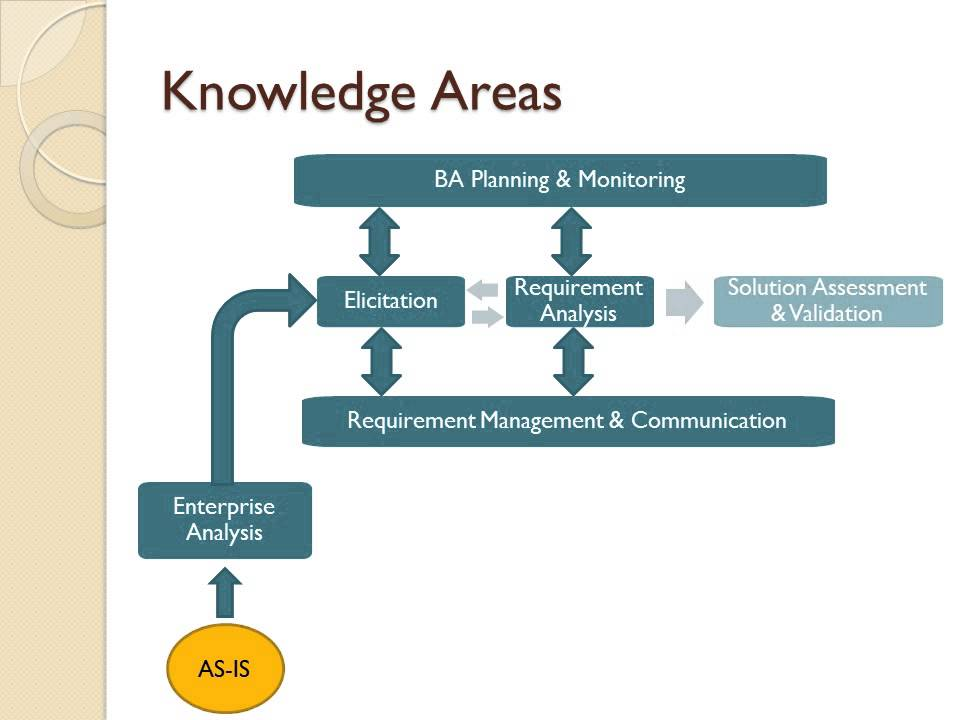 Business Analysis Knowledge Areas  Youtube