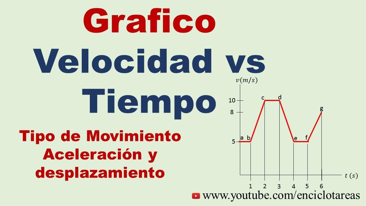 Gráfico Velocidad vs Tiempo -Tipo de Movimiento, Aceleración y ...