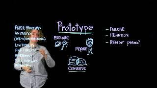 4. Design Thinking: Prototype