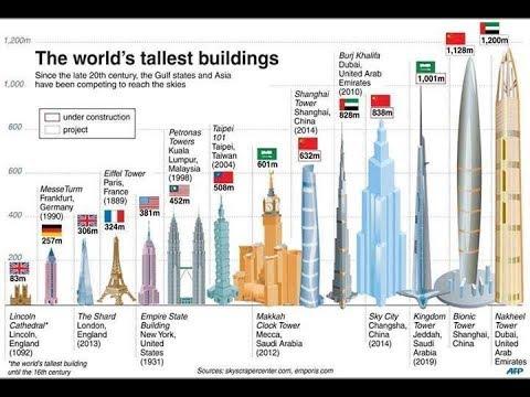 Jeddah Kingdom Tower vs World's tallest buildings