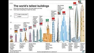 Jeddah Kingdom Tower vs World's tallest buildings