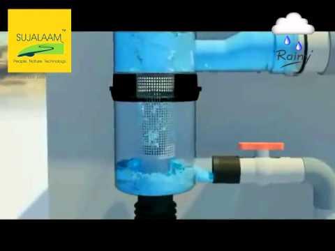 RainWater Harvesting System_Sujalaam Eco Solutions Pvt Ltd.