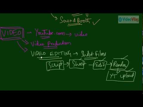 Multimedia- 03 - What is Audio Editing & Video Editing (Telugu)