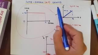DOĞRUSAL HAREKET 2-GRAFİKLER(hız-zaman,konum-zaman,ivme-zaman)