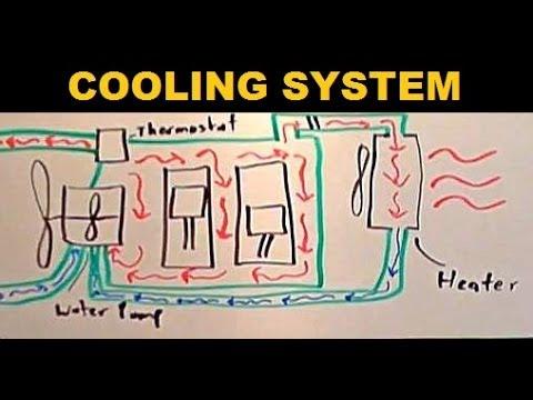 Radiators - Explained - YouTube