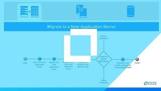 #HowTo Upgrade or Migrate Identity Applications - Part 6