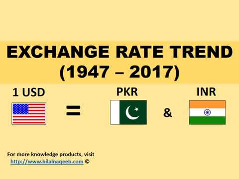Exchange Rate Trend Us Dollar To Stani And Indian Ru