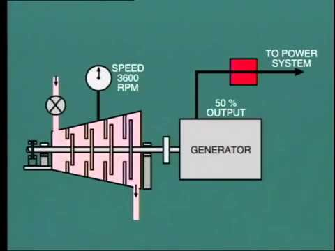 Steam Turbine Over speed Protection