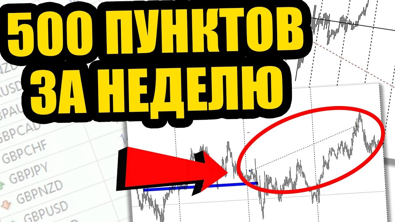 Разбор сделок за неделю с Александром Борских 13-17.05.19