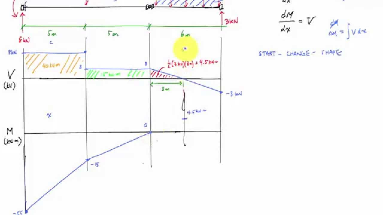 shear and moment diagram for beam with hinge mechanics of rh youtube com beam moment diagram examples beam moment diagram reaction