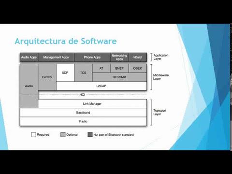 Redes y Tecnología Bluetooth