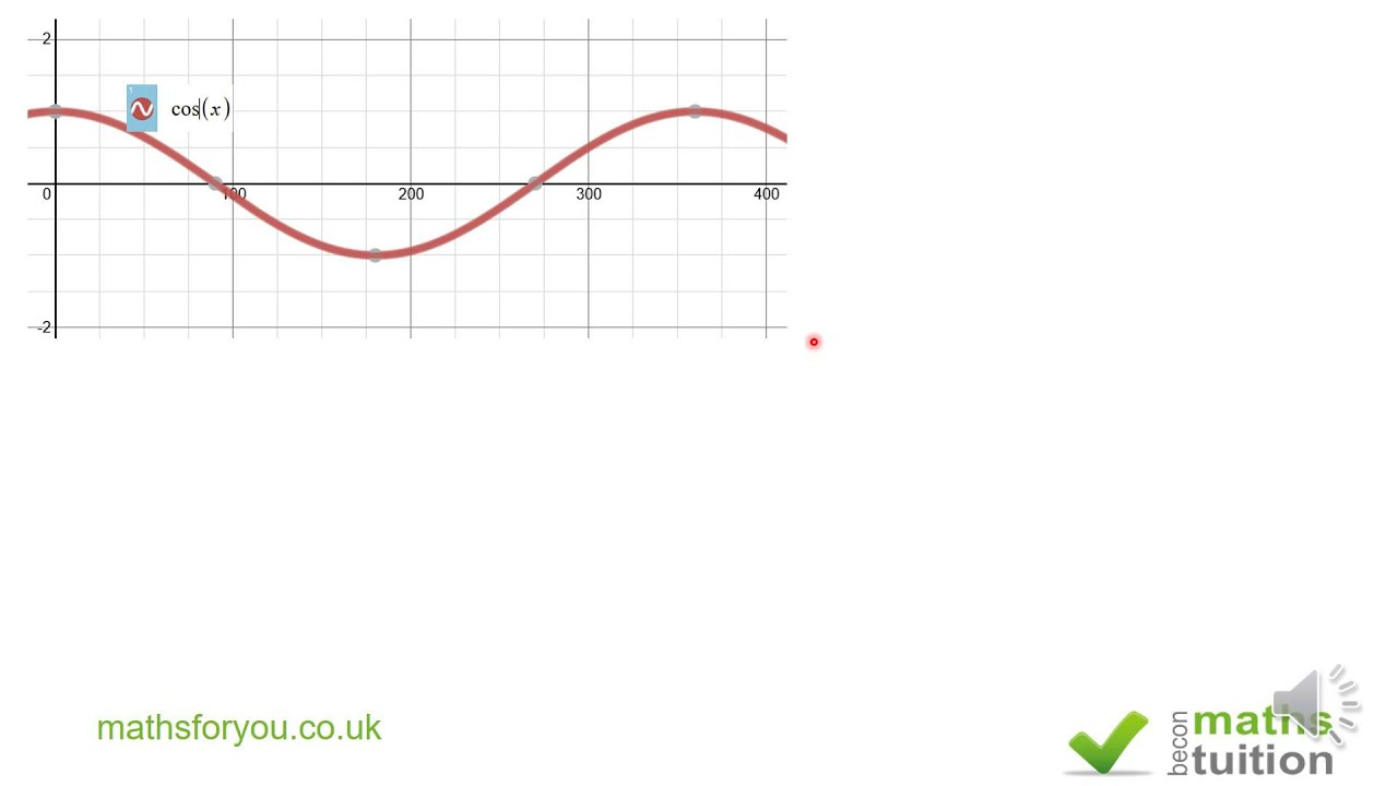 Coordinate Geometry and Trigonometry, iGCSE, GCSE, Grade 10 Maths ...