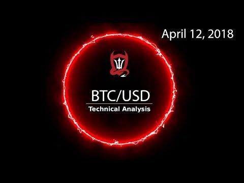 Bitcoin Technical Analysis (BTC/USD) Break Dancing... [04/12/2018