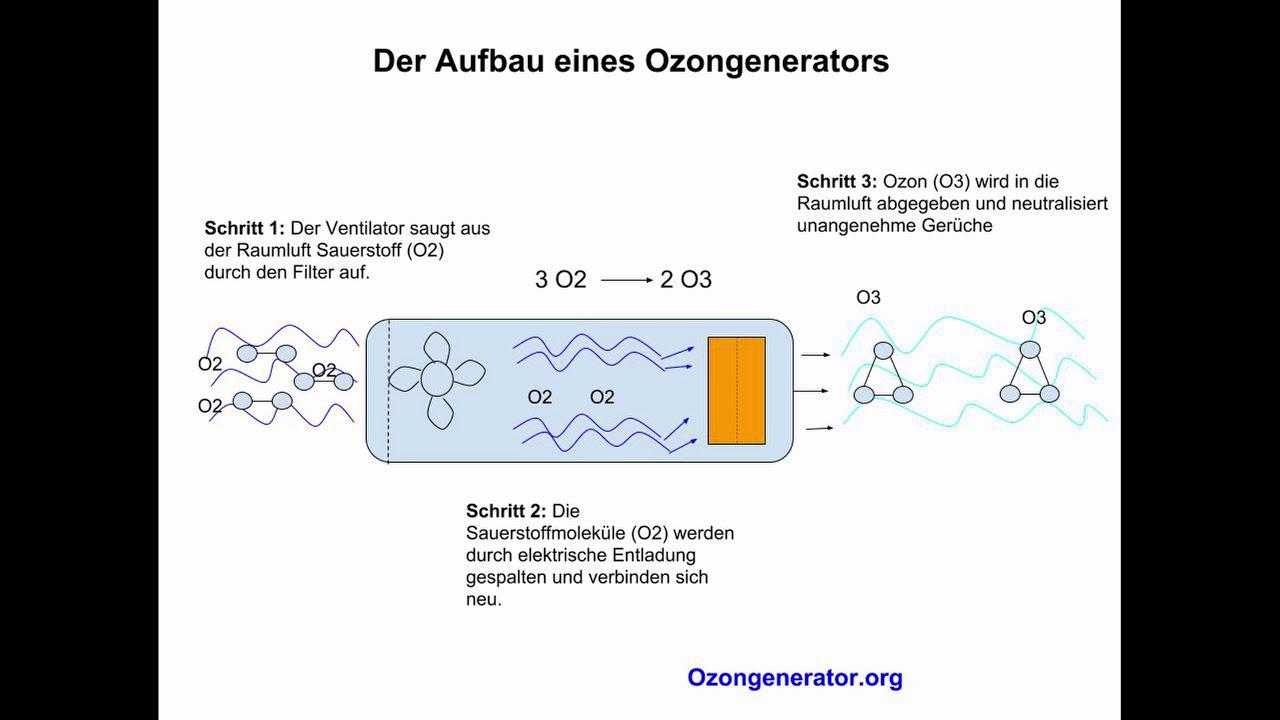 Ozon - Entstehung, Geruch und Wirkung - YouTube