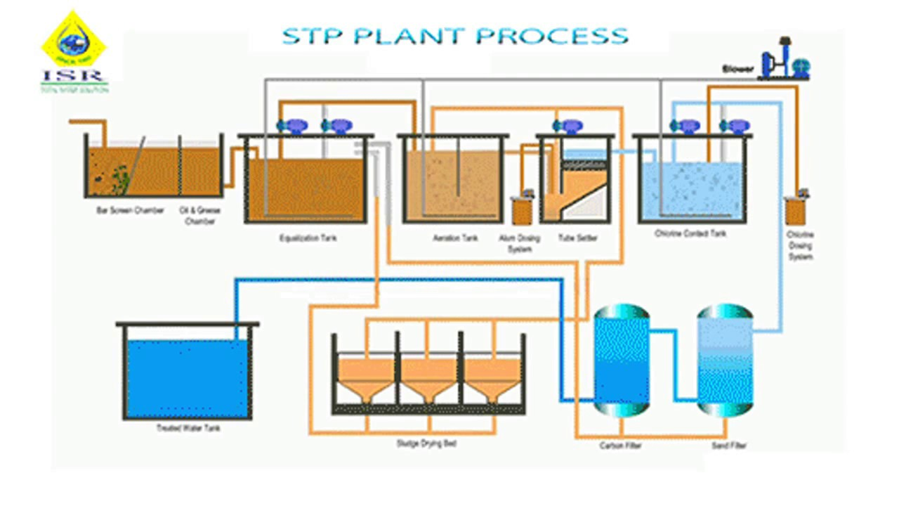 Sewage Treatment Plant Process Youtube