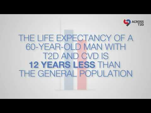 Relevance of positive cardiovascular outcome trial results- Video Abstract ID 144362