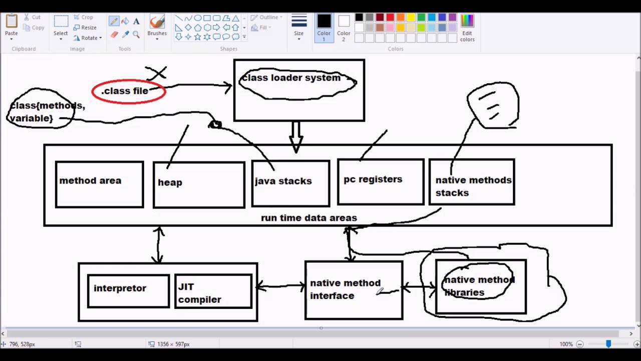 Jvm Architecture In Java With Diagram Gibson Wiring Sg 02 Youtube