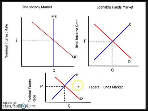 AP Macro Review 5 Monetary Policy and Phillips Curve