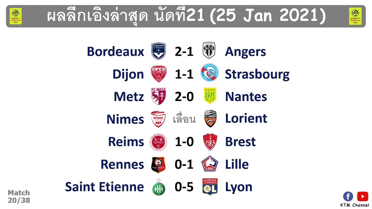 ผลบอลลีกเอิงล่าสุด นัดที่21 : ลียงฟอร์มดุจริง ลีลล์บุกเฉือนแรนส์ บอร์กโดวซ์คว้าชัย(25 Jan 2021)