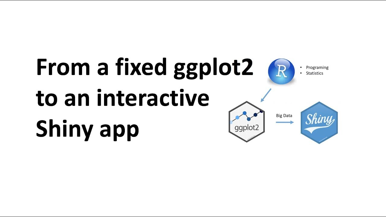 From a fixed ggplot2 figure to an interactive Shiny App