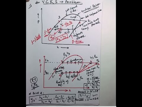 how to solve vapour pression refrigeration cycle based problem  YouTube