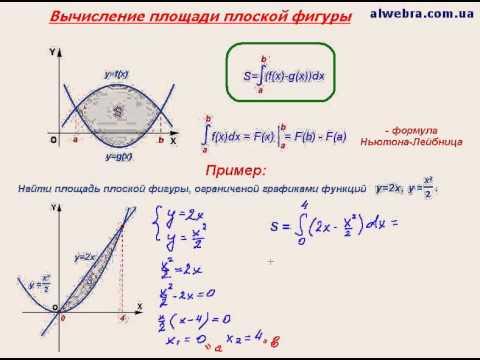 """Видеоурок по математике """"Вычисление площади  фигуры"""""""