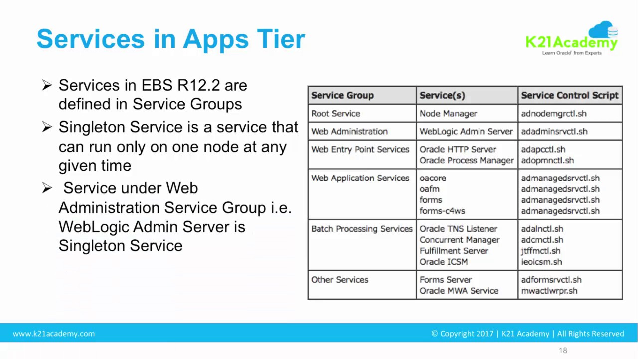 Oracle Apps DBA R12 2 - Services Start / Stop Overview