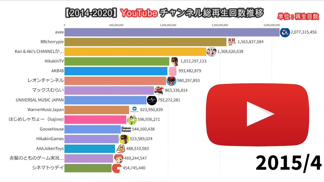 Youtube 再生 回数